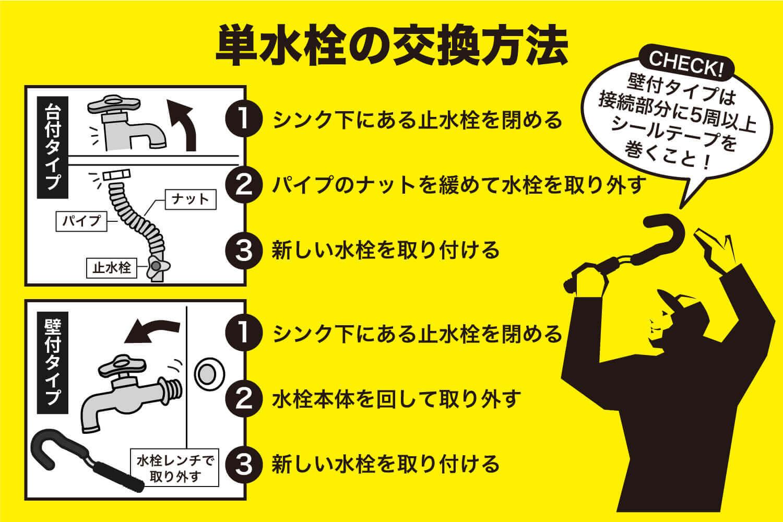 単水栓の交換方法