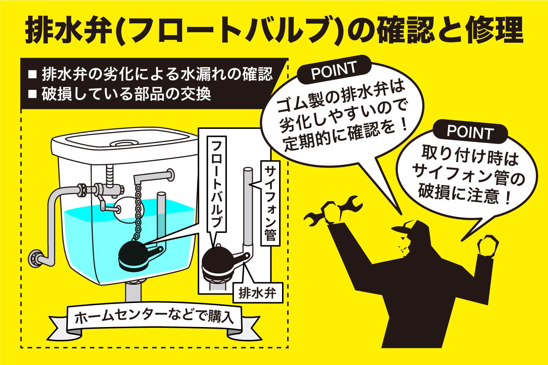 排水弁(フロートバルブ)の確認と修理方法