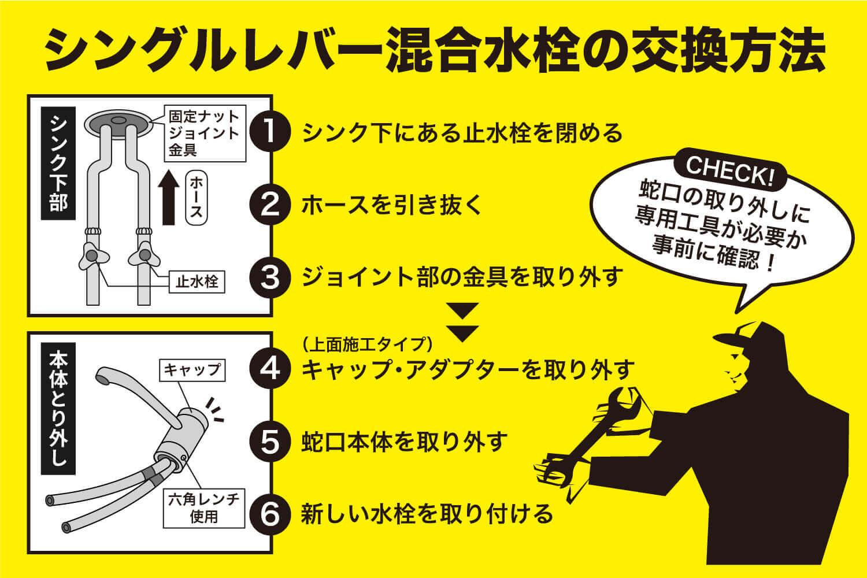 シングルレバー混合水栓の交換方法