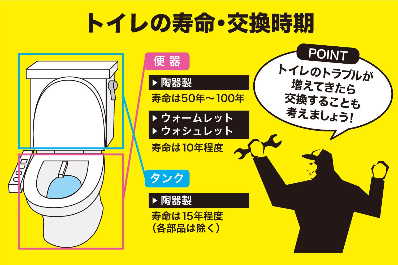 トイレの各部品の寿命、交換時期の目安
