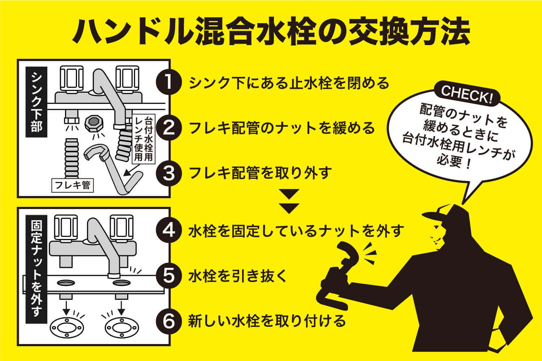ハンドル混合水栓の交換方法