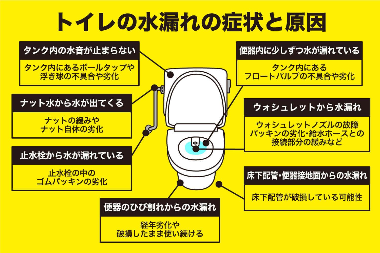 トイレの水漏れの症状と原因