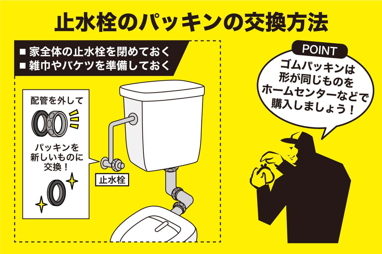 止水栓のパッキンの交換方法