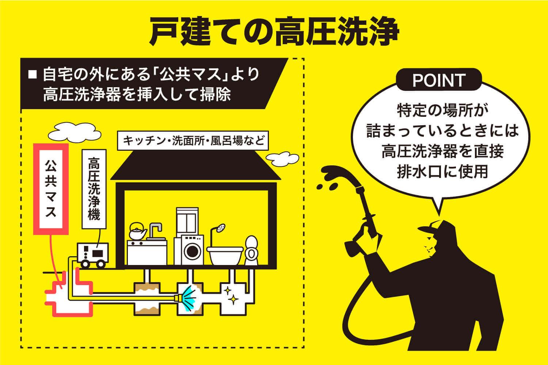 戸建ての高圧洗浄